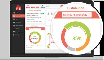 automatic-lead-distribution